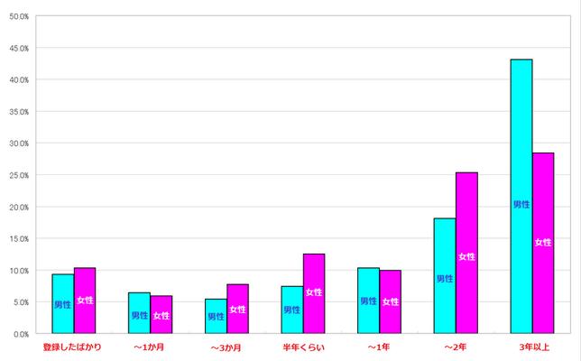 ワクワクメールの利用年数 調査結果 棒グラフ