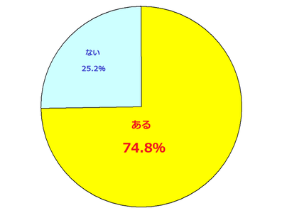 ワクワクメールでポイントを購入したことのある人 円グラフ