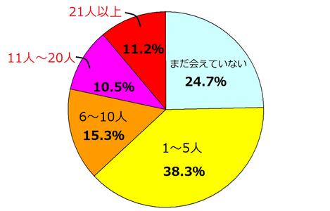 ワクワクメールで会えた人の人数 調査結果 円グラフ