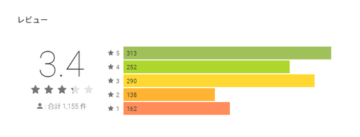 Google Play PCMAXのレビュー平均点