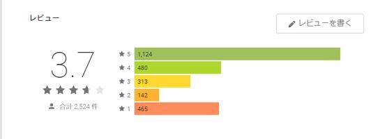 Google Play YYCのレビュー平均点