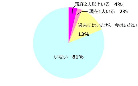 パパがいる女性の割合 円グラフ