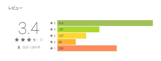 Google Play ハッピーメールのレビュー平均点